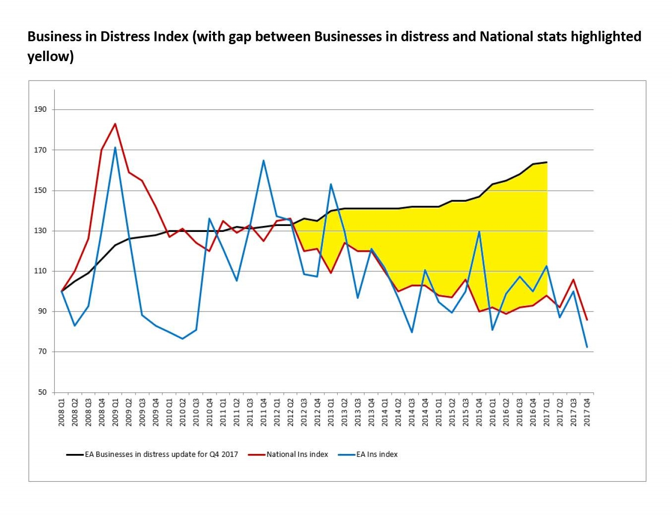 McTear Williams & Wood business distress index for Q3 2017